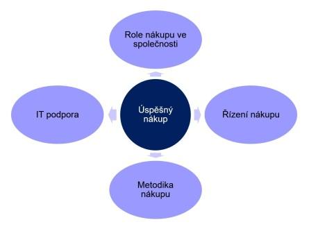 Čtyři klíčové oblasti