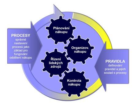 Čtyři základní manažerské funkce
