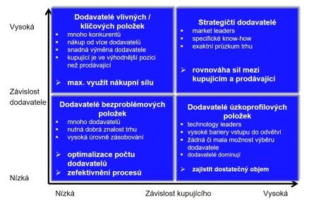 Analýza dodavatelského portfolia
