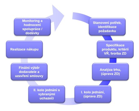 Příklad procesu realizace VŘ